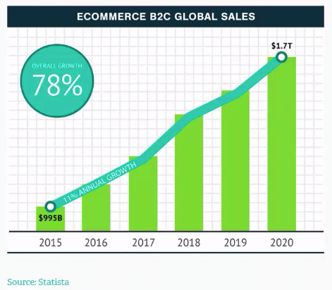 Ecommerce industry growth image