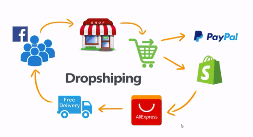 ecommerce sales cycle